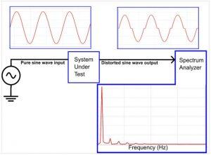 Distorsione armonica totale audio